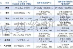 药企巨头半年报PK辉瑞重夺第一AZ强生增势强劲